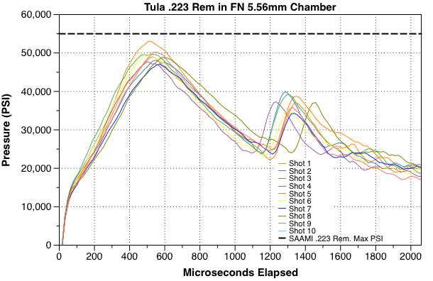 Photo of Tula 223