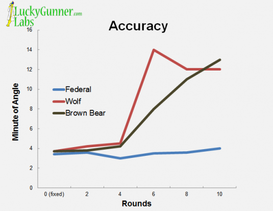 A chart indicating the accuracy of each manufacturer's ammunition.