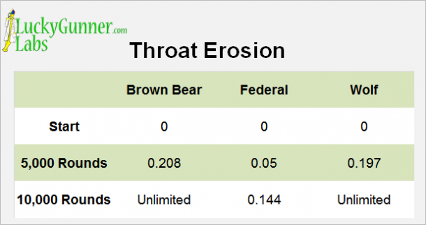 A graph detailing troat erosion in LuckyGunner's brass vs. steel test.
