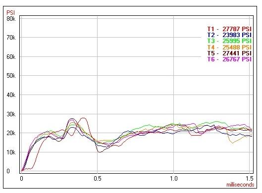 Wolf ammunition's pressure curve.