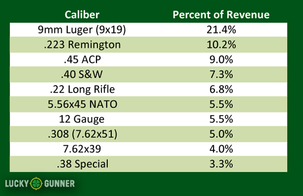 Most popular ammo calibers of 2013 at LuckyGunner.com