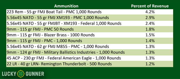 The most popular ammo products at Lucky Gunner